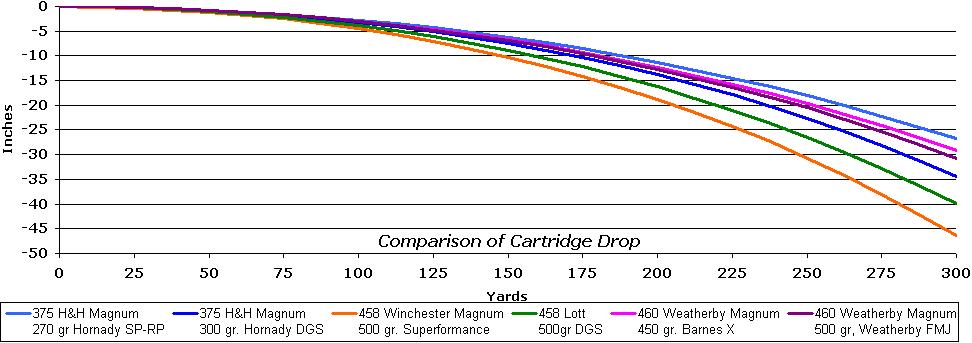 bullet drop chart